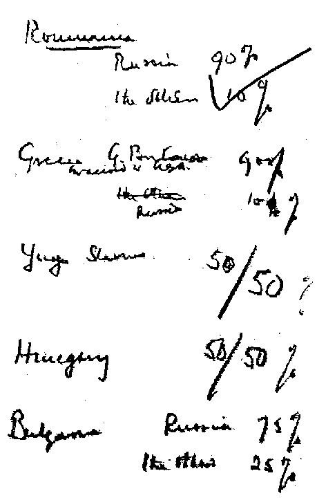 Kopija dogovora o procentima koji je Čerčil predložio; Izvor: Wikipedia